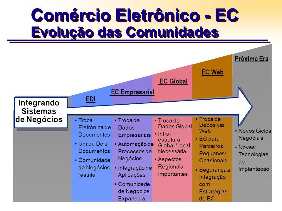 Comércio Eletrônico - EC Evolução das Comunidades