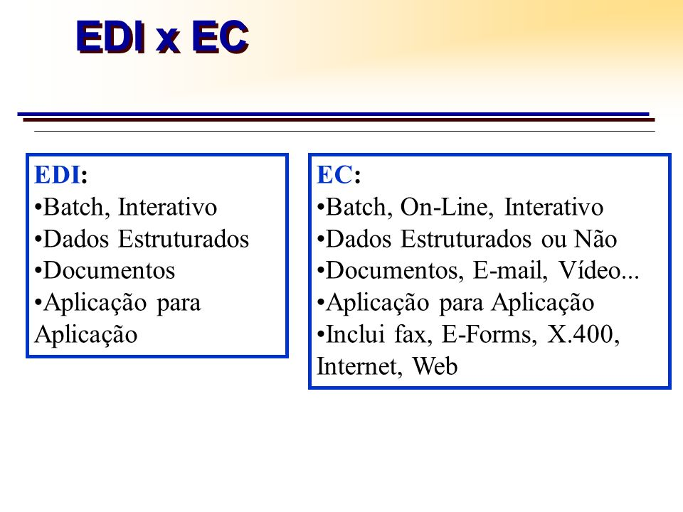 EDI x EC EDI: Batch, Interativo Dados Estruturados Documentos