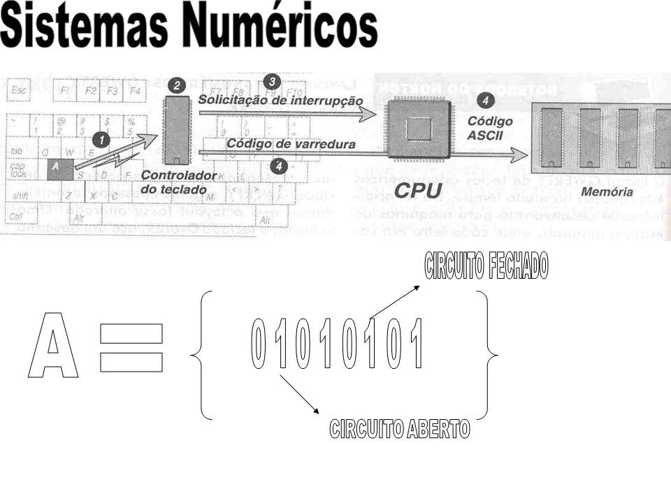 Sistemas Numéricos A = CIRCUITO ABERTO CIRCUITO FECHADO