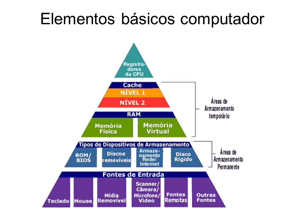 Elementos básicos computador