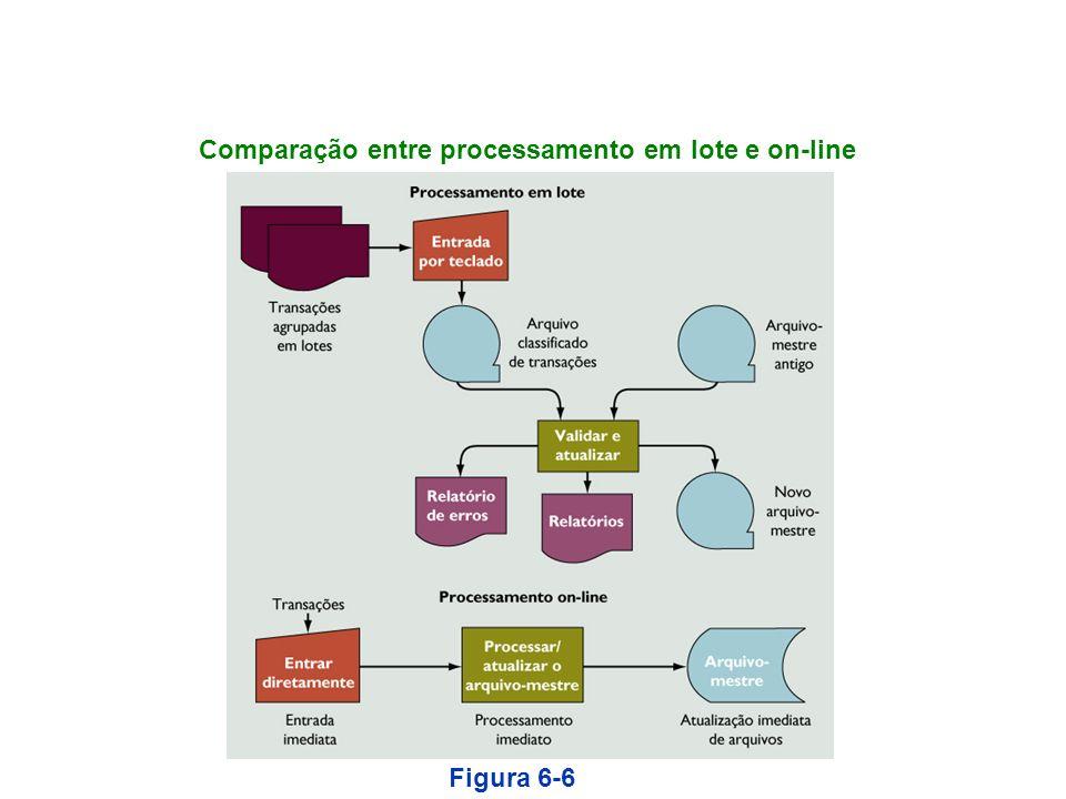 Comparação entre processamento em lote e on-line