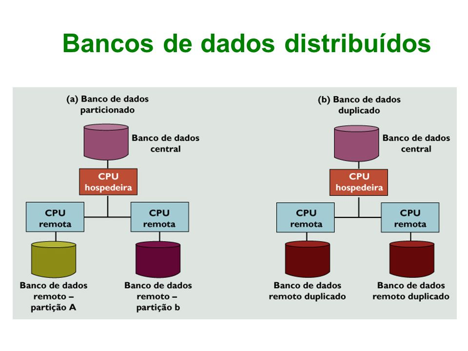 Bancos de dados distribuídos