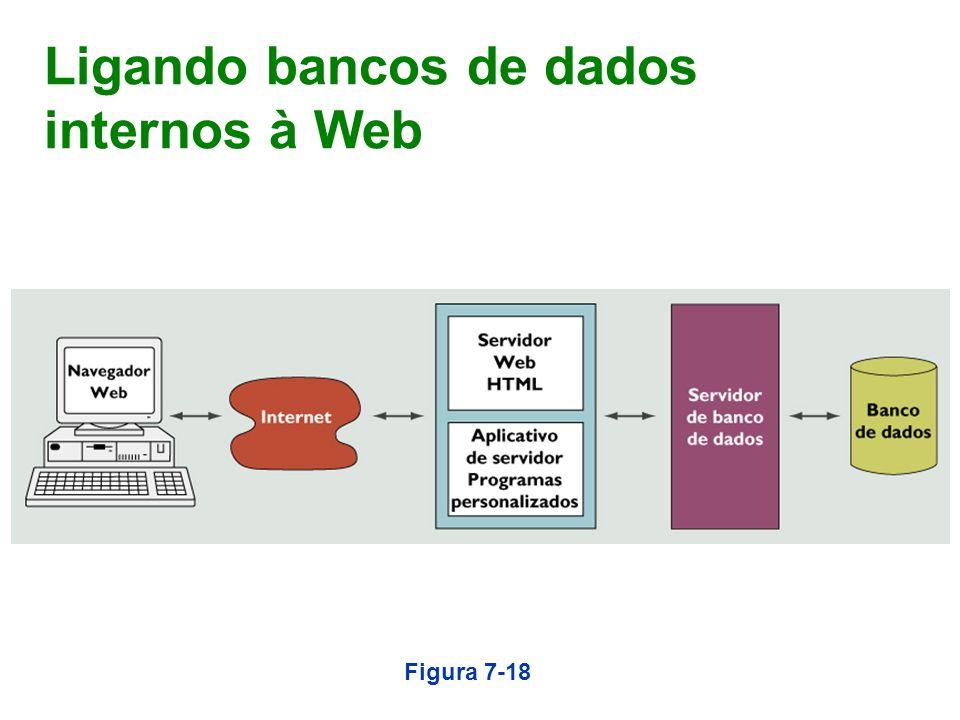 Ligando bancos de dados internos à Web