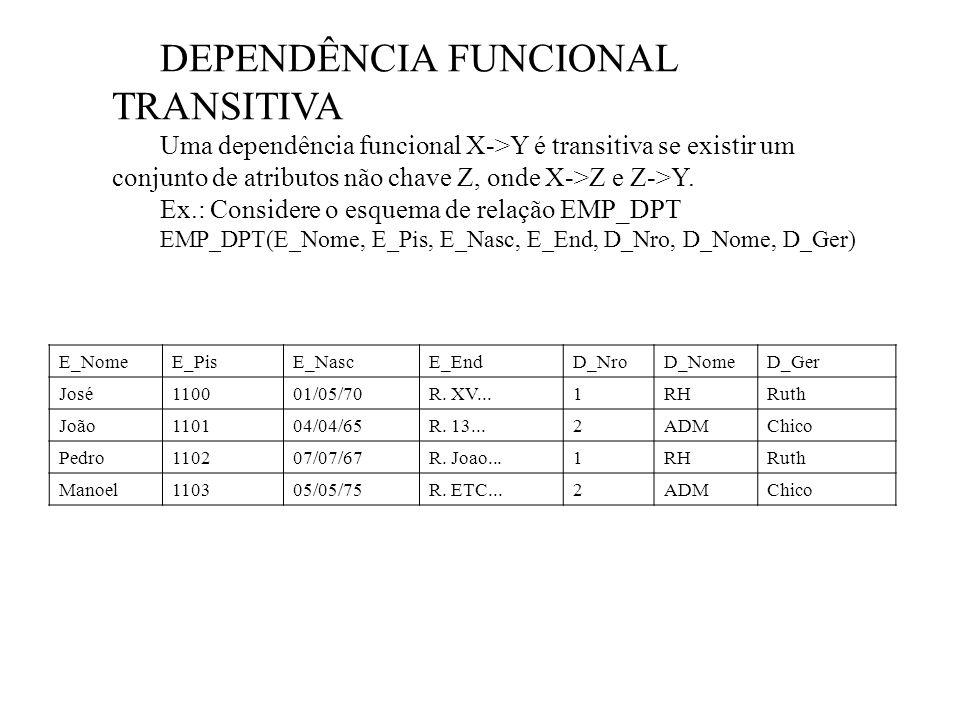 DEPENDÊNCIA FUNCIONAL TRANSITIVA