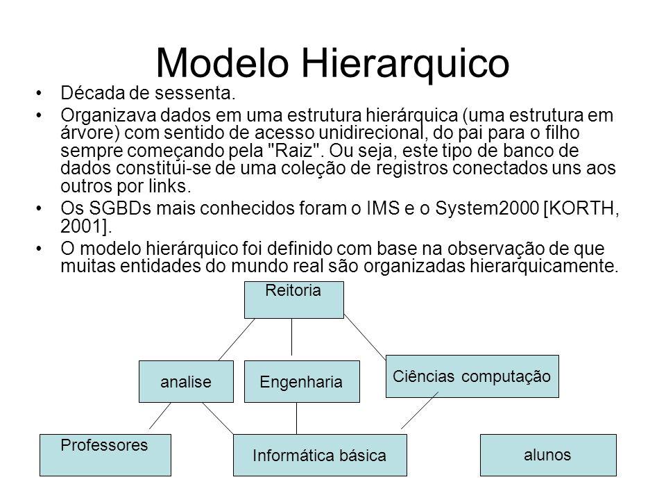 Modelo Hierarquico Década de sessenta.
