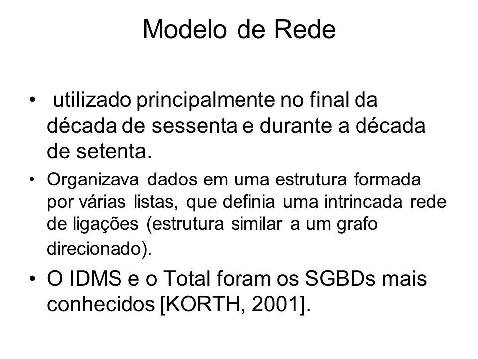 Modelo de Redeutilizado principalmente no final da década de sessenta e durante a década de setenta.