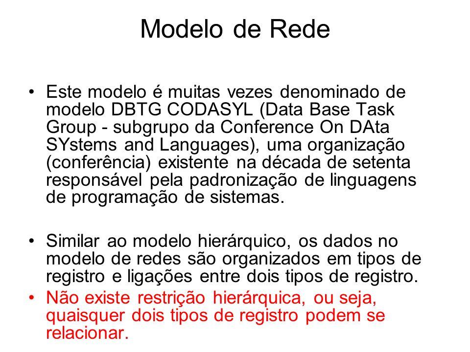 Modelo de Rede