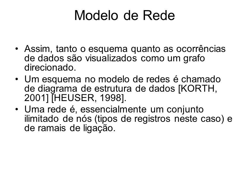 Modelo de Rede Assim, tanto o esquema quanto as ocorrências de dados são visualizados como um grafo direcionado.