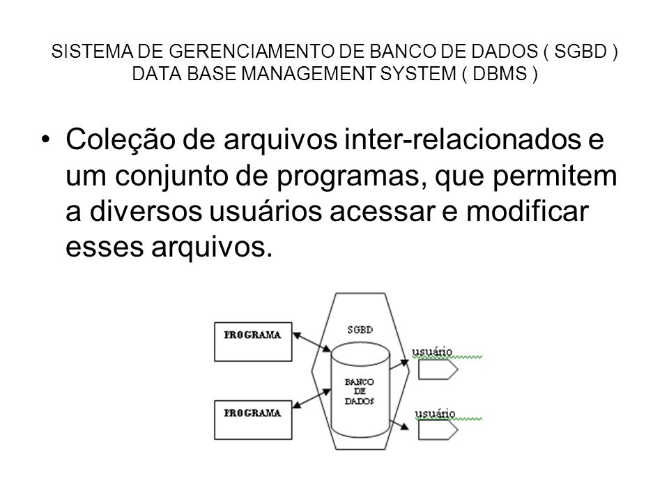 SISTEMA DE GERENCIAMENTO DE BANCO DE DADOS ( SGBD ) DATA BASE MANAGEMENT SYSTEM ( DBMS )