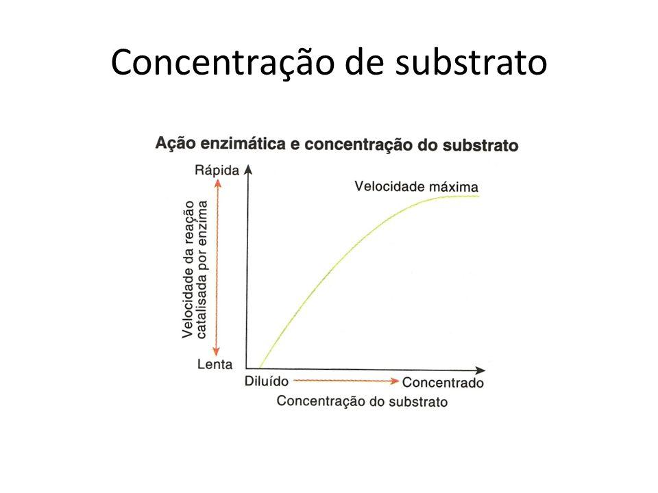 Concentração de substrato