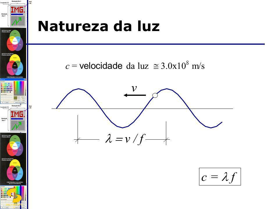 Natureza da luz v l = v / f c = l f