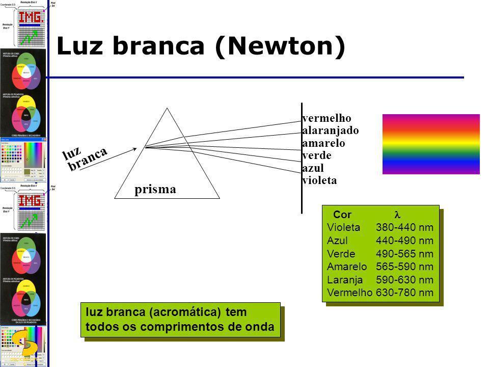 Luz branca (Newton) luz branca prisma vermelho alaranjado amarelo