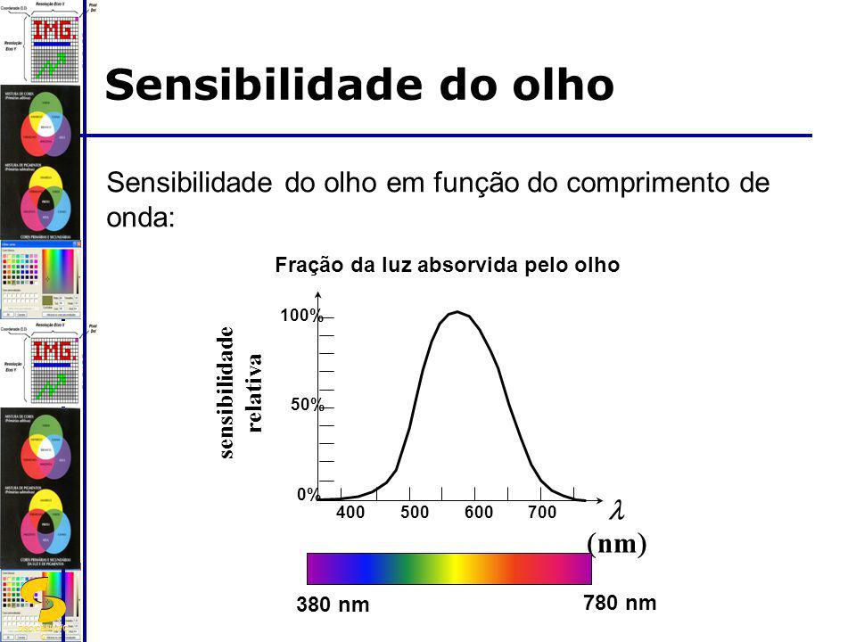Sensibilidade do olho Sensibilidade do olho em função do comprimento de onda: Fração da luz absorvida pelo olho.