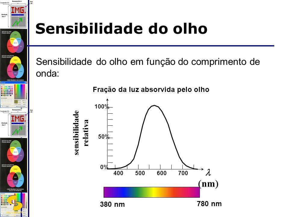 Sensibilidade do olhoSensibilidade do olho em função do comprimento de onda: Fração da luz absorvida pelo olho.