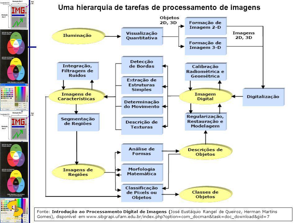 Uma hierarquia de tarefas de processamento de imagens