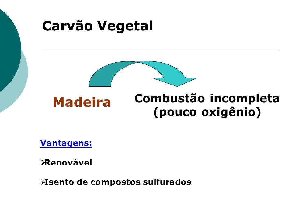 Carvão Vegetal Madeira Combustão incompleta (pouco oxigênio)
