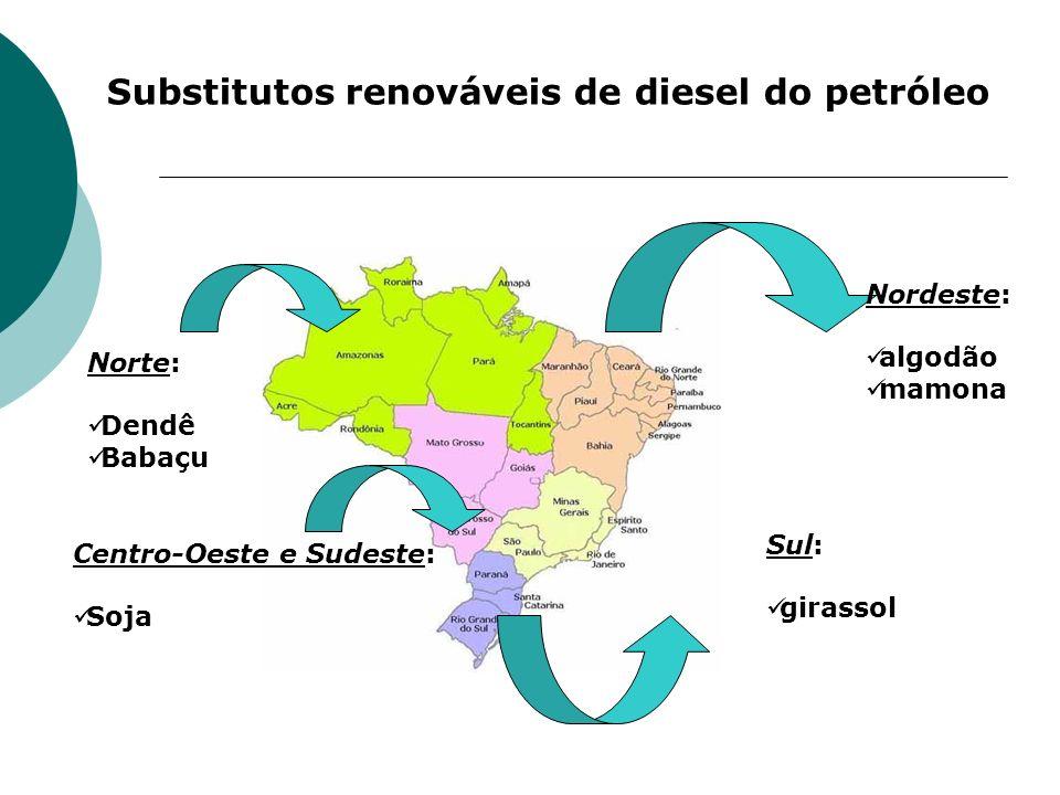 Substitutos renováveis de diesel do petróleo