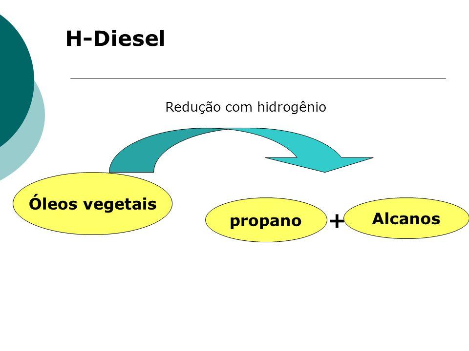 H-Diesel Redução com hidrogênio Óleos vegetais propano Alcanos +
