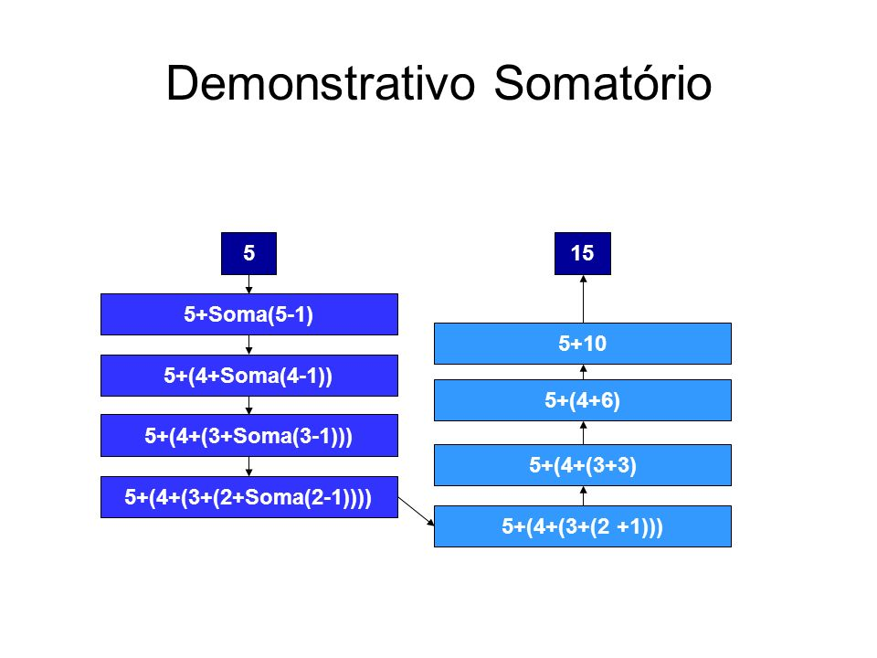 Demonstrativo Somatório