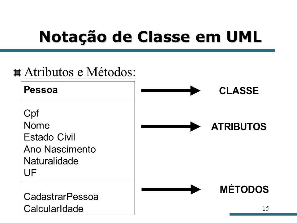 Notação de Classe em UML