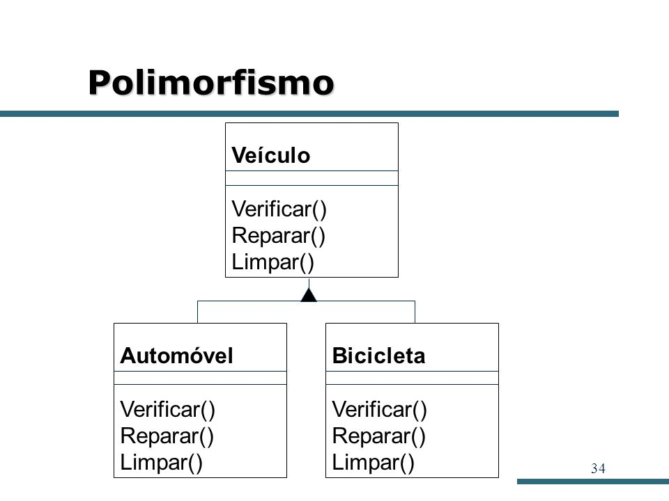 Polimorfismo Veículo Verificar() Reparar() Limpar() Automóvel