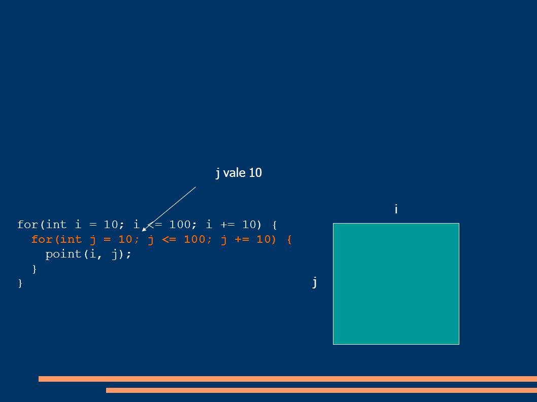 j vale 10i. for(int i = 10; i <= 100; i += 10) { for(int j = 10; j <= 100; j += 10) { point(i, j); }