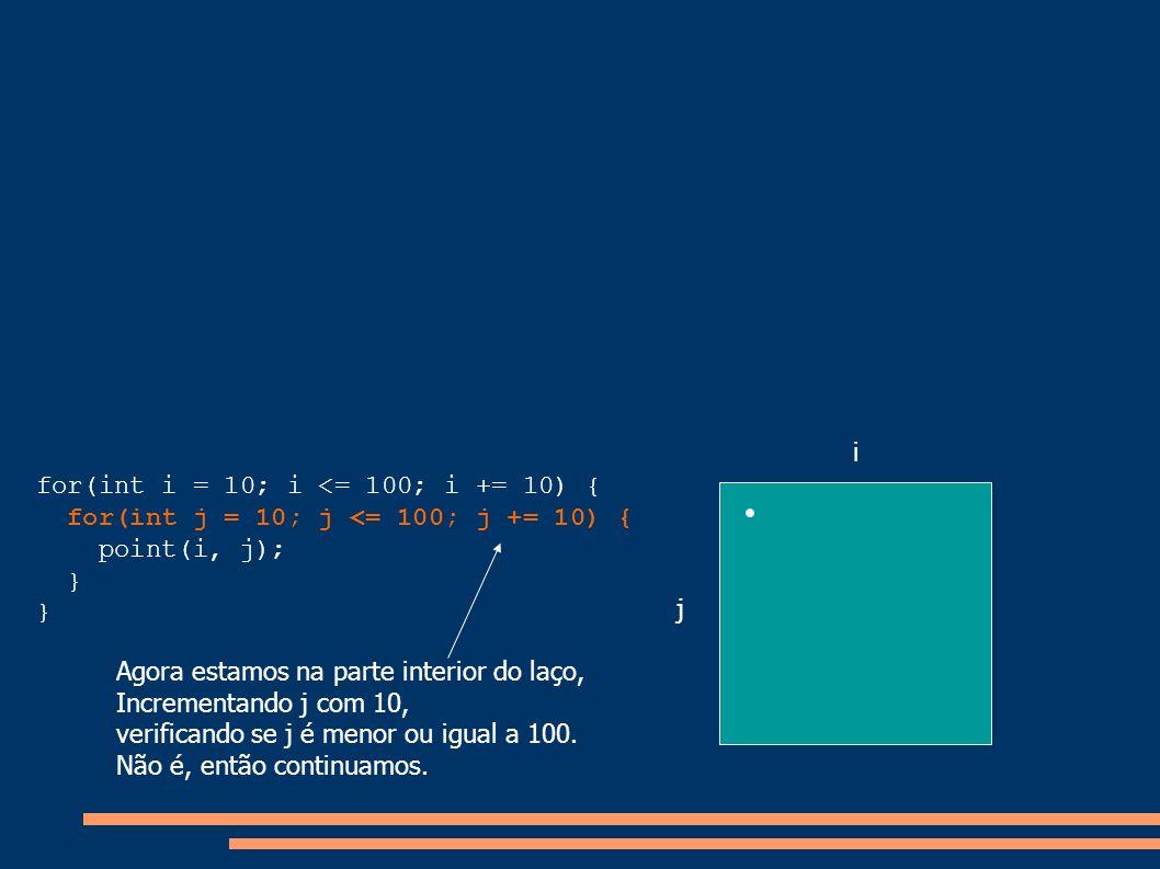 i for(int i = 10; i <= 100; i += 10) { for(int j = 10; j <= 100; j += 10) { point(i, j); } j. Agora estamos na parte interior do laço,