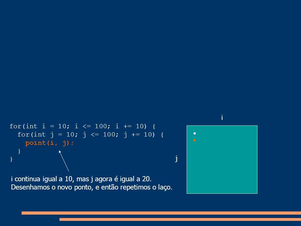 i for(int i = 10; i <= 100; i += 10) { for(int j = 10; j <= 100; j += 10) { point(i, j); } j. i continua igual a 10, mas j agora é igual a 20.