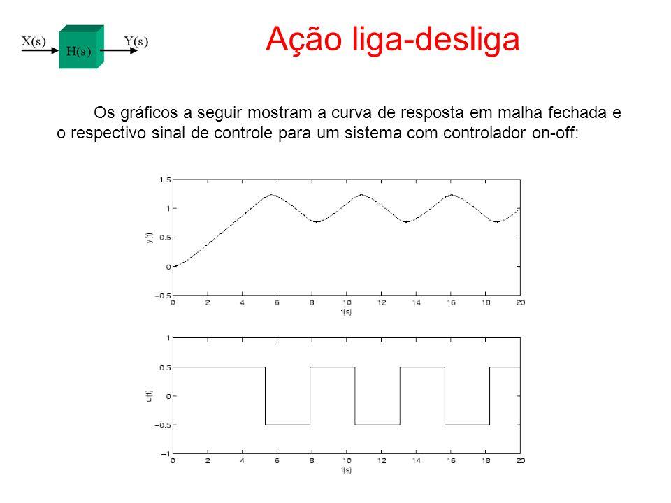 Ação liga-desliga Os gráficos a seguir mostram a curva de resposta em malha fechada e.