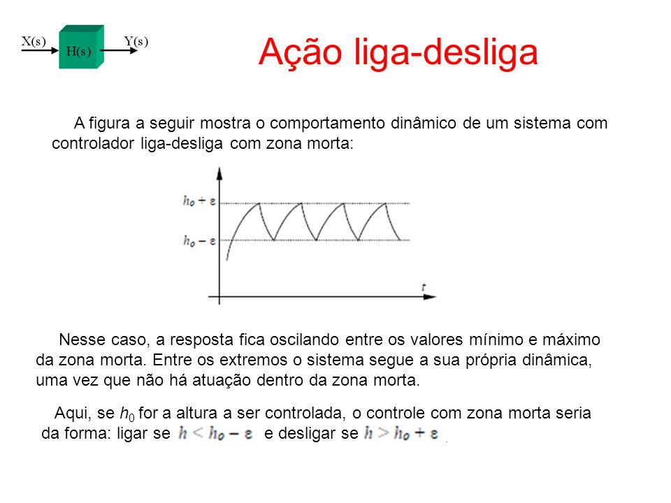 Ação liga-desliga A figura a seguir mostra o comportamento dinâmico de um sistema com. controlador liga-desliga com zona morta: