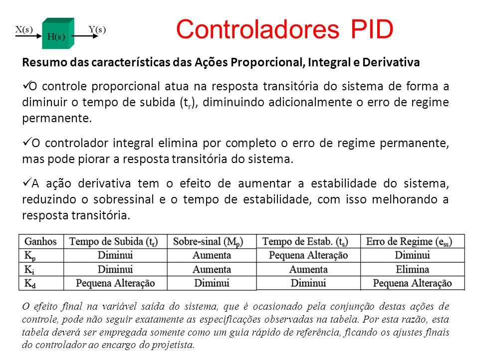Controladores PID Resumo das características das Ações Proporcional, Integral e Derivativa.