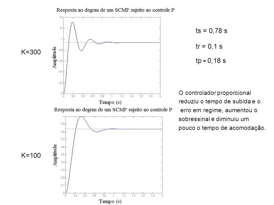 ts = 0,78 s tr = 0,1 s. K=300. tp = 0,18 s. O controlador proporcional. reduziu o tempo de subida e o.