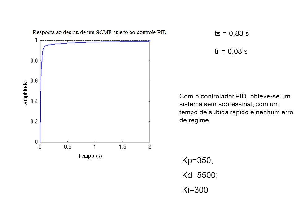 ts = 0,83 s tr = 0,08 s. Com o controlador PID, obteve-se um. sistema sem sobressinal, com um. tempo de subida rápido e nenhum erro.