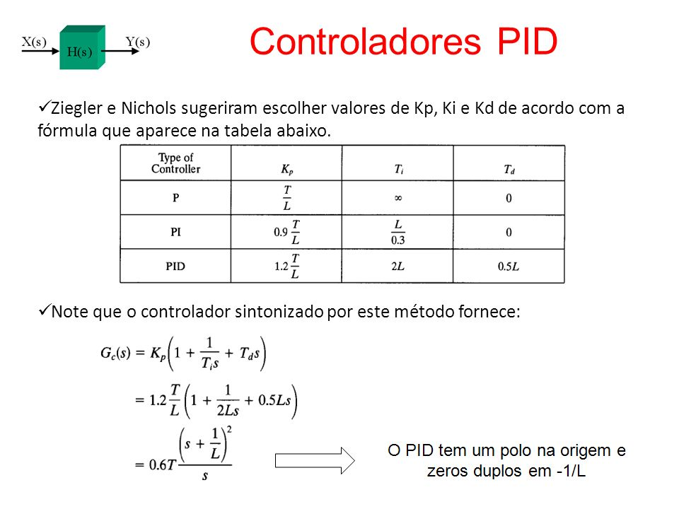 Controladores PID Ziegler e Nichols sugeriram escolher valores de Kp, Ki e Kd de acordo com a fórmula que aparece na tabela abaixo.