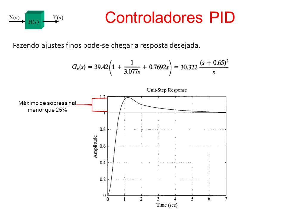 Controladores PID Fazendo ajustes finos pode-se chegar a resposta desejada. Máximo de sobressinal.