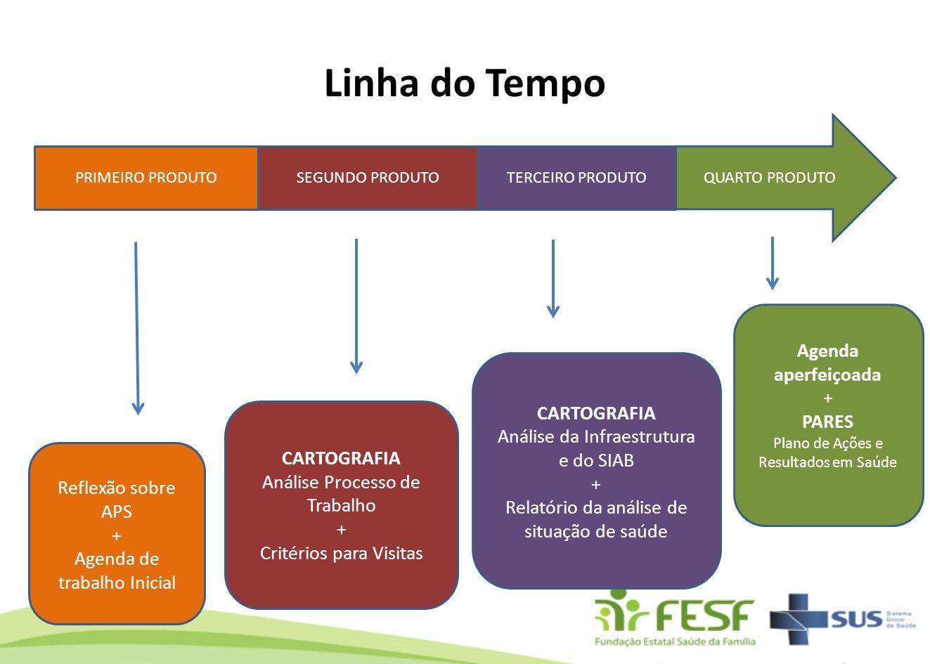 Linha do Tempo Agenda aperfeiçoada + PARES CARTOGRAFIA