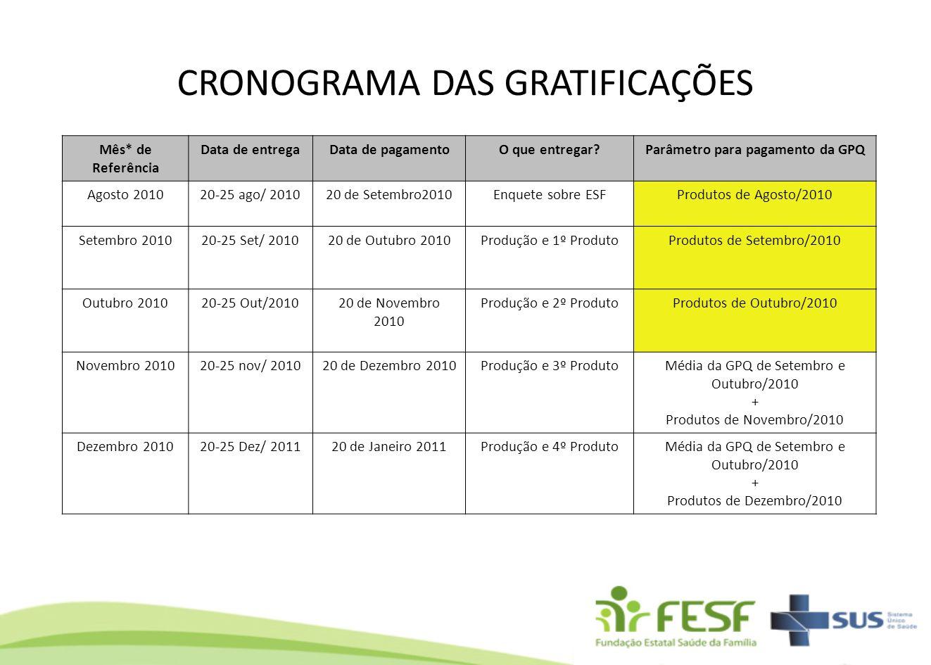 CRONOGRAMA DAS GRATIFICAÇÕES