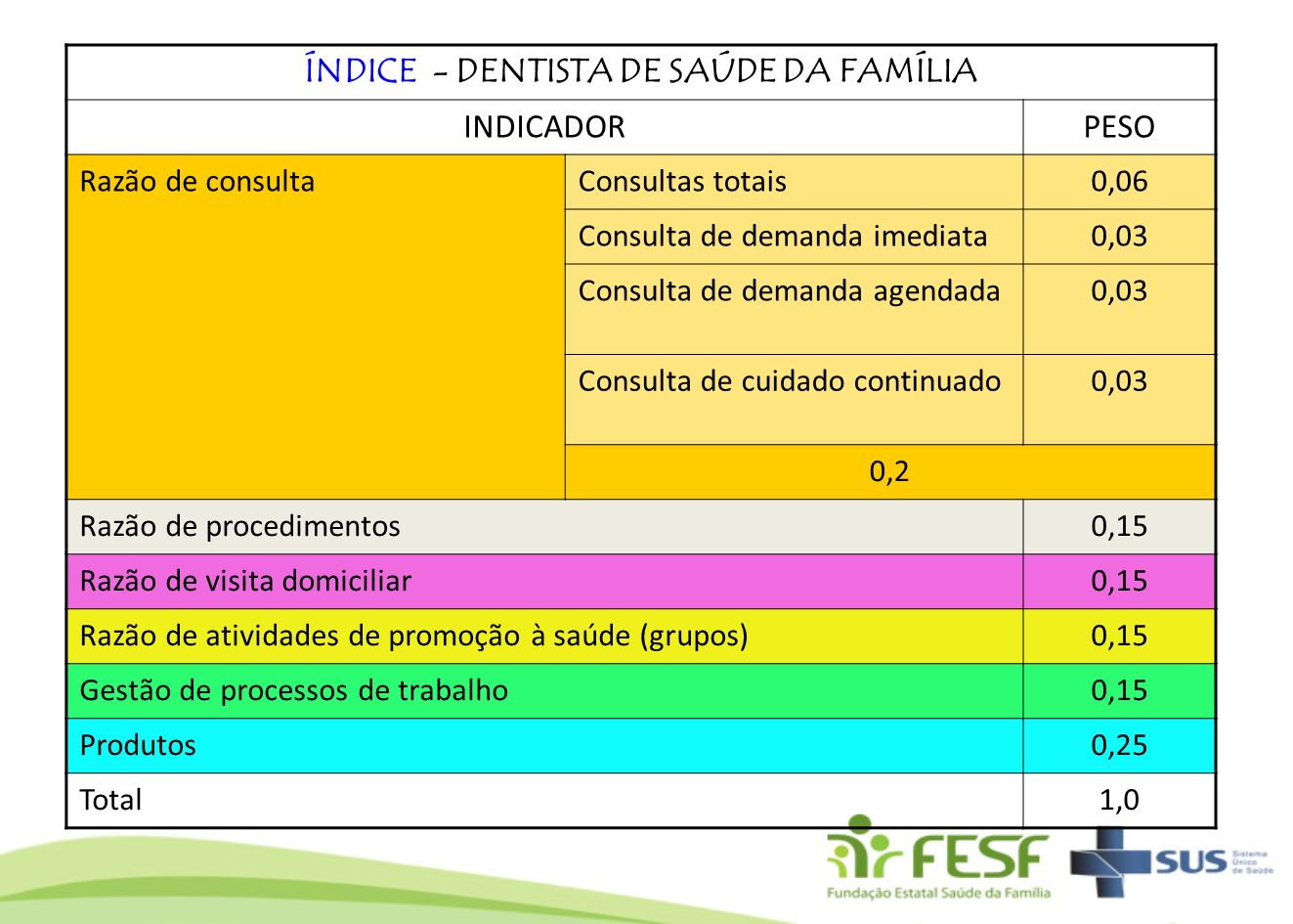 ÍNDICE - DENTISTA DE SAÚDE DA FAMÍLIA