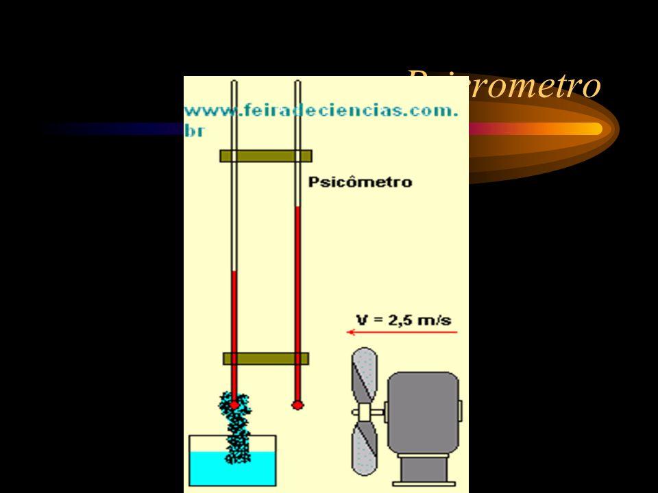 Psicrometro