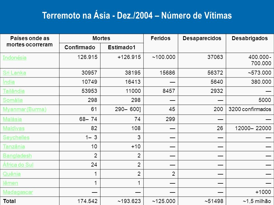Terremoto na Ásia - Dez./2004 – Número de Vítimas