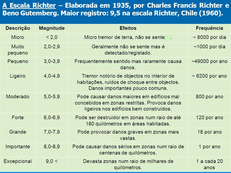 A Escala Richter – Elaborada em 1935, por Charles Francis Richter e Beno Gutemberg. Maior registro: 9,5 na escala Richter, Chile (1960).