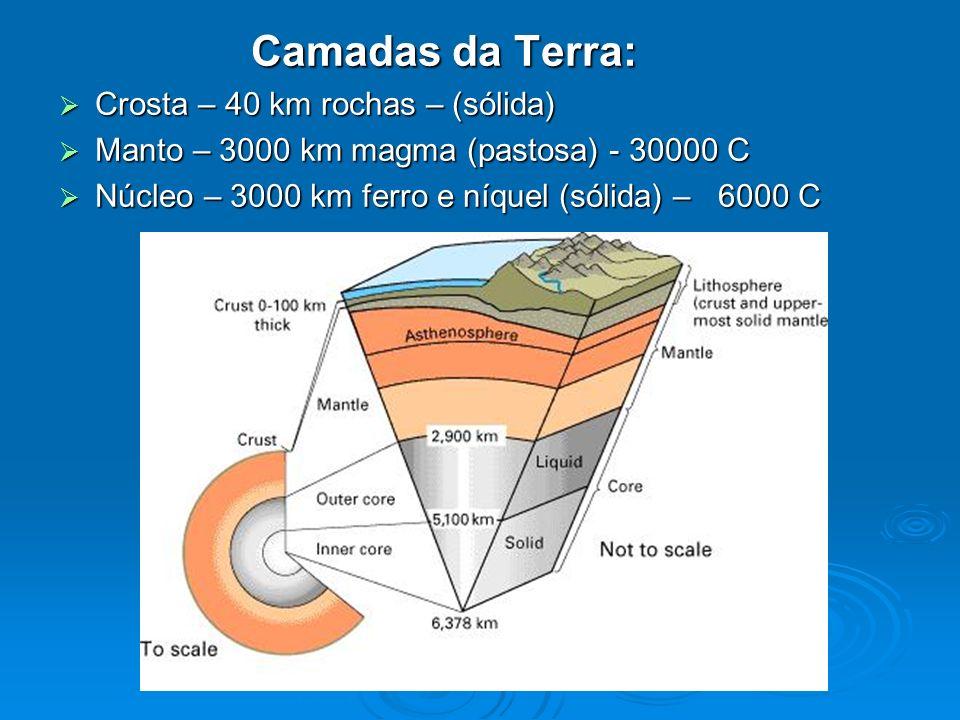 Camadas da Terra: Crosta – 40 km rochas – (sólida)