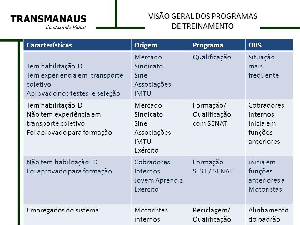 VISÃO GERAL DOS PROGRAMAS