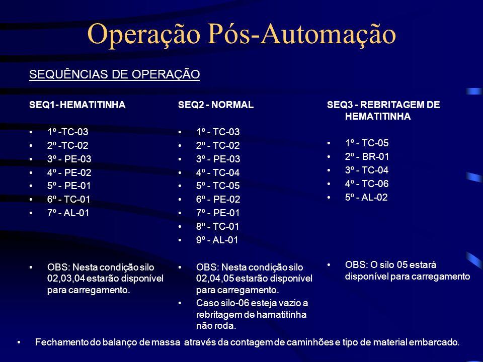 Operação Pós-Automação