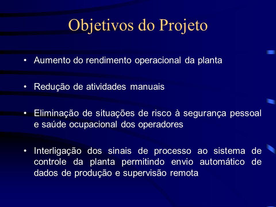 Objetivos do Projeto Aumento do rendimento operacional da planta
