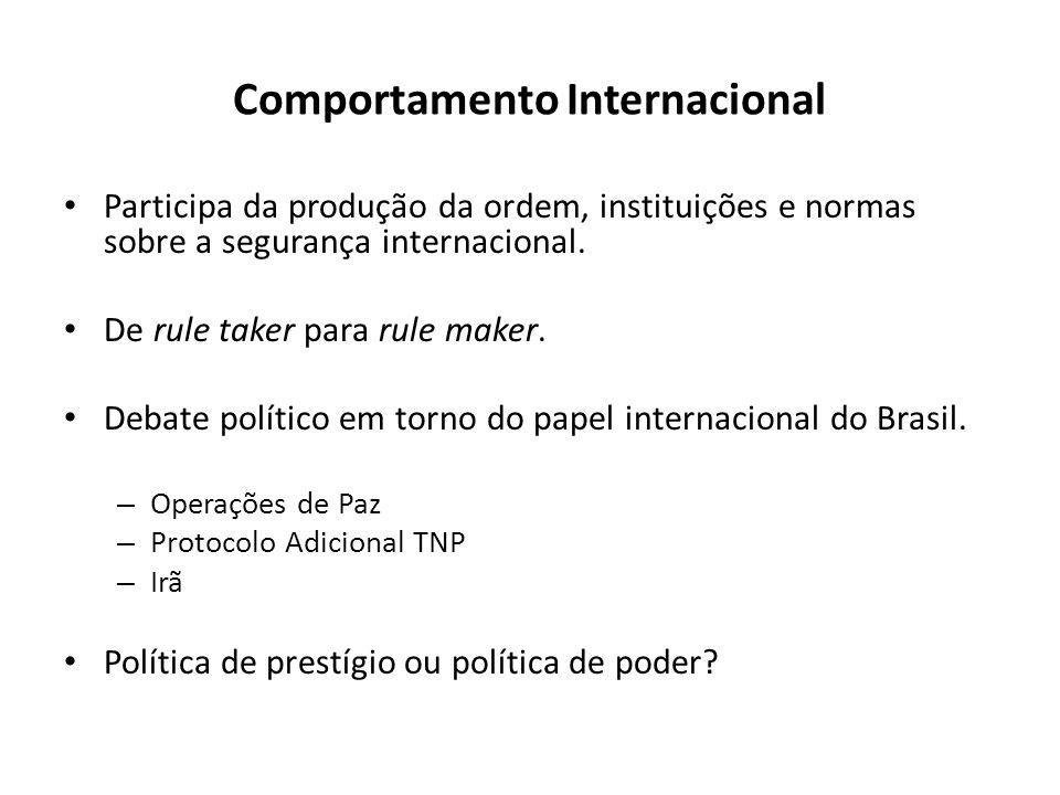 Comportamento Internacional