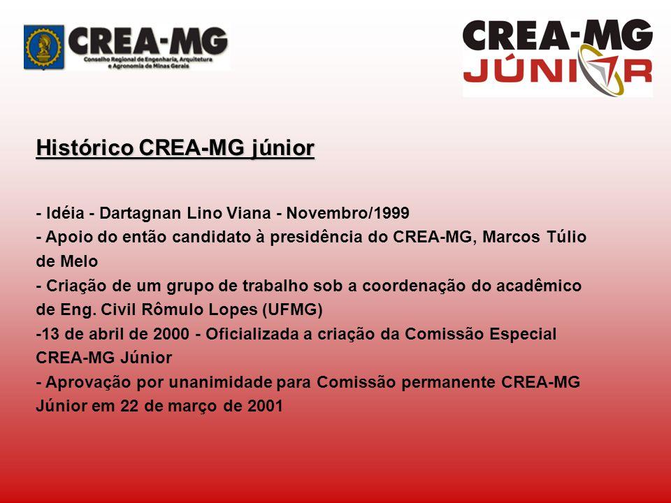 Histórico CREA-MG júnior