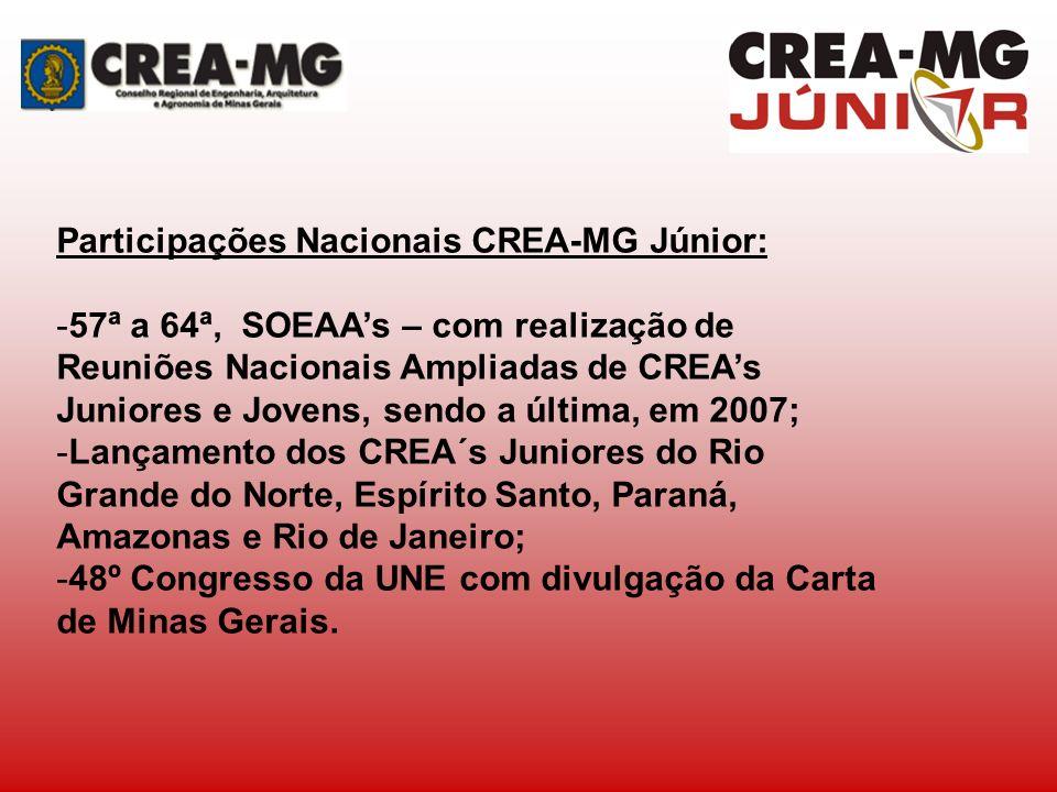 Participações Nacionais CREA-MG Júnior:
