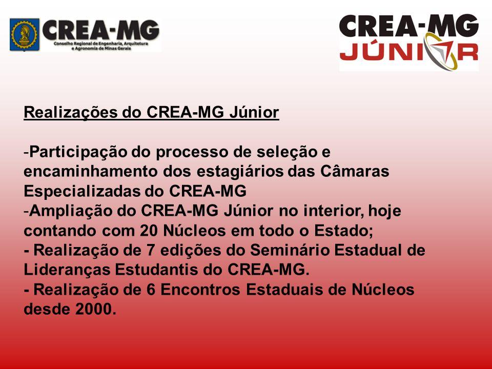 Realizações do CREA-MG Júnior