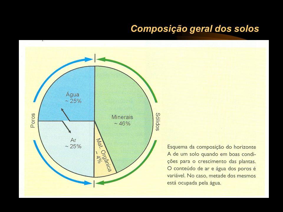 Composição geral dos solos